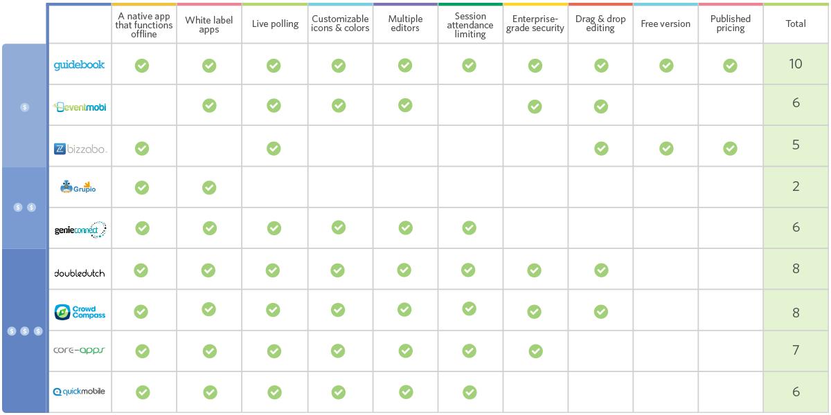 best conference app comparison chart