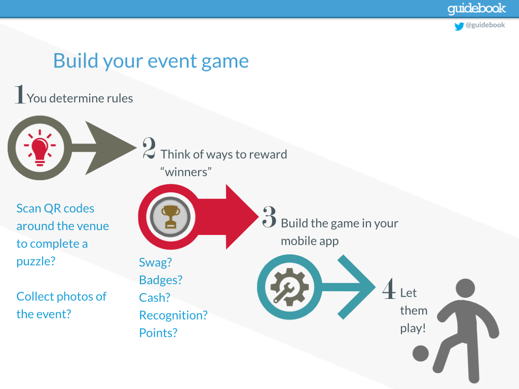 Tech tools for events gamification