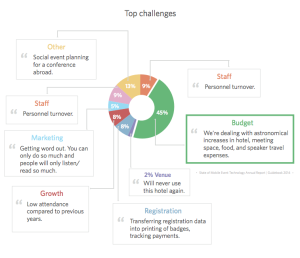challenges for event planners report