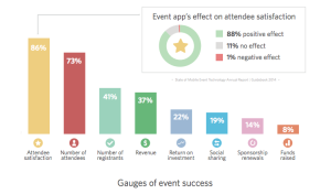 benefits of an event app