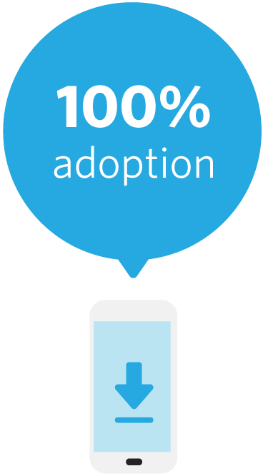 AIE-adoption