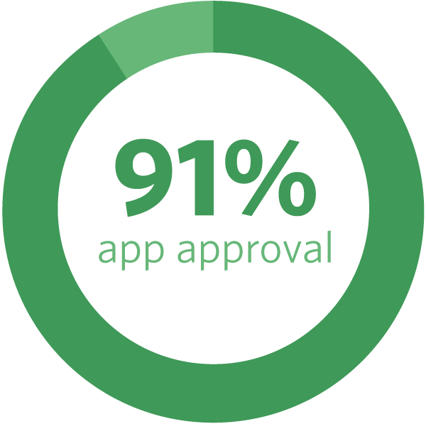 91% app approval