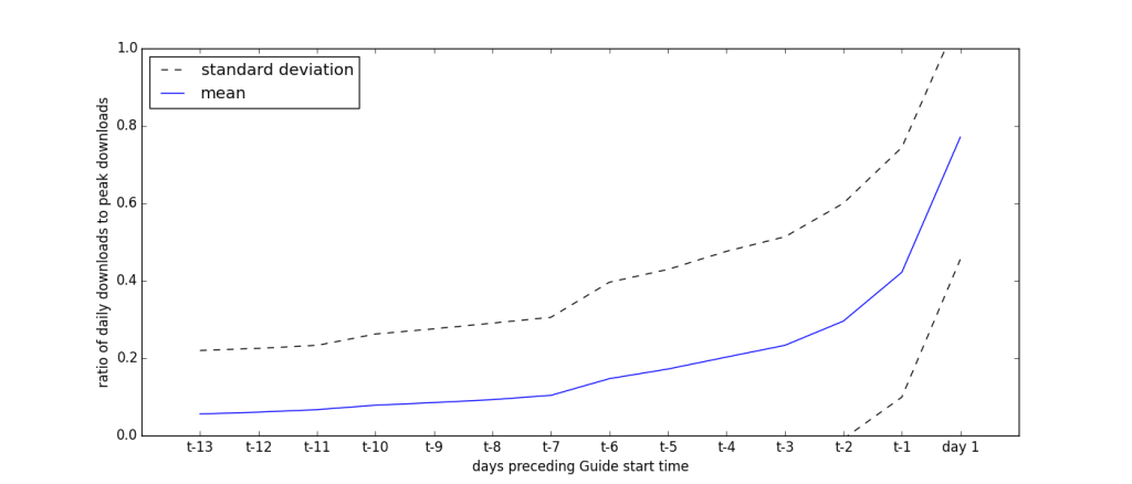 avg_download_curve