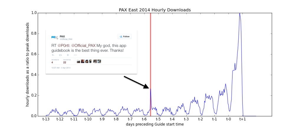 pax_east_hourly_downs_tweet