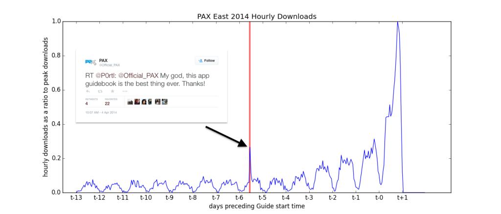 pax_east_hourly_downs_tweet