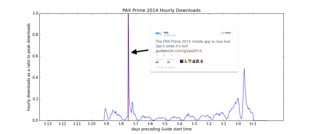 pax_prime_hourly_downs_tweet