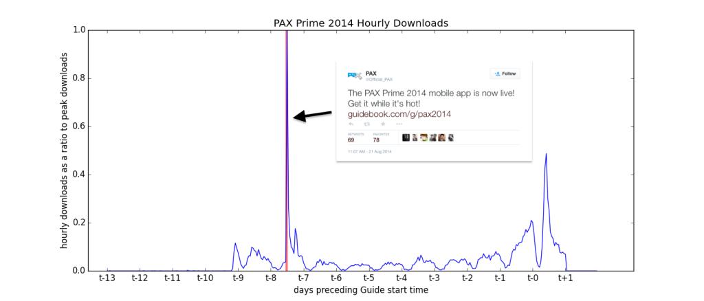 pax_prime_hourly_downs_tweet