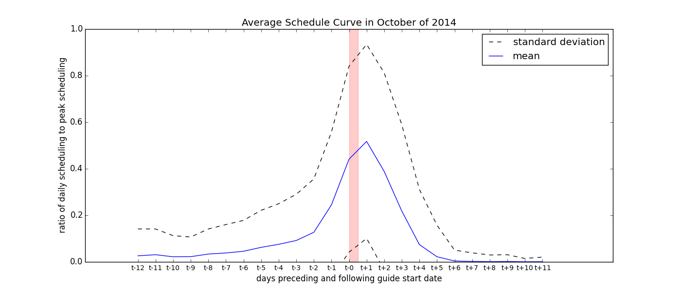 Avg_Scheduling_Curve