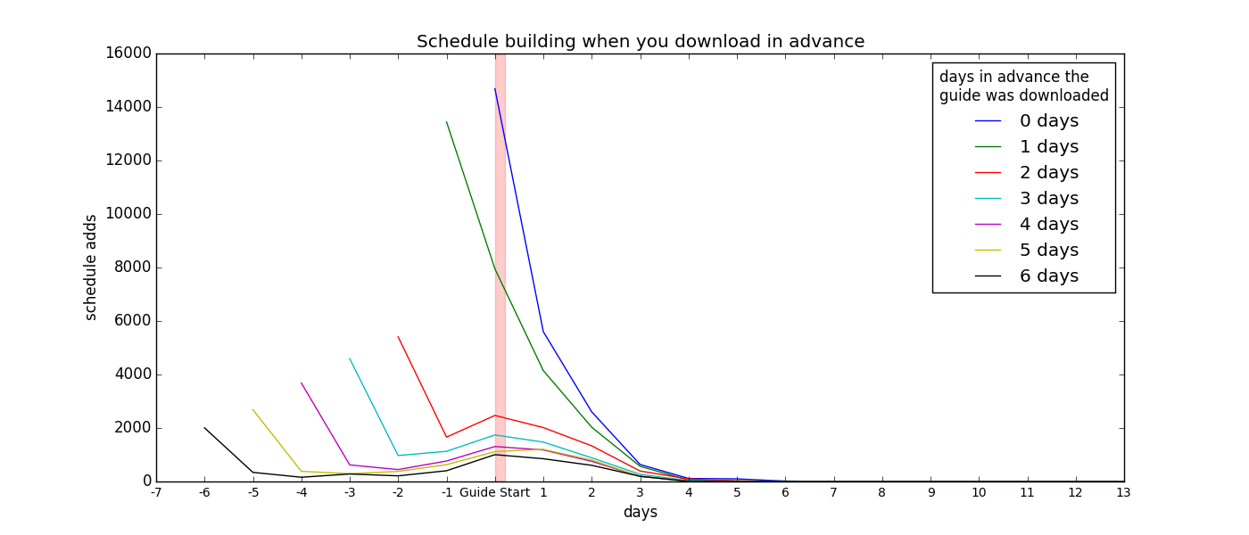 Scheduling_By_Download_Day