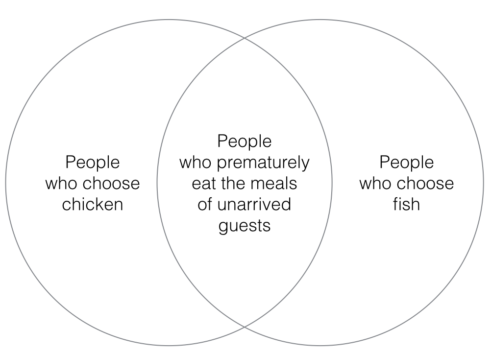 ou know you are an event planner chicken vs fish