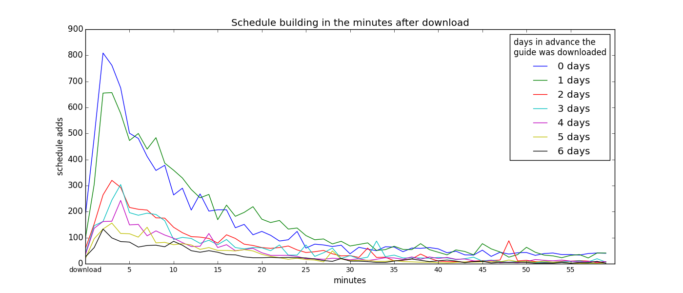 scheduling_minutes_after_download