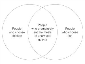 chicken or fish?