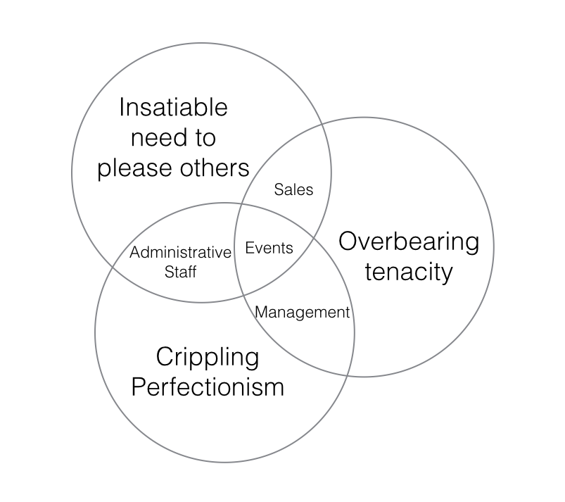 event planner venn diagrams
