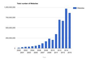 app platform graph