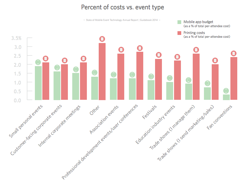 green event planning cost